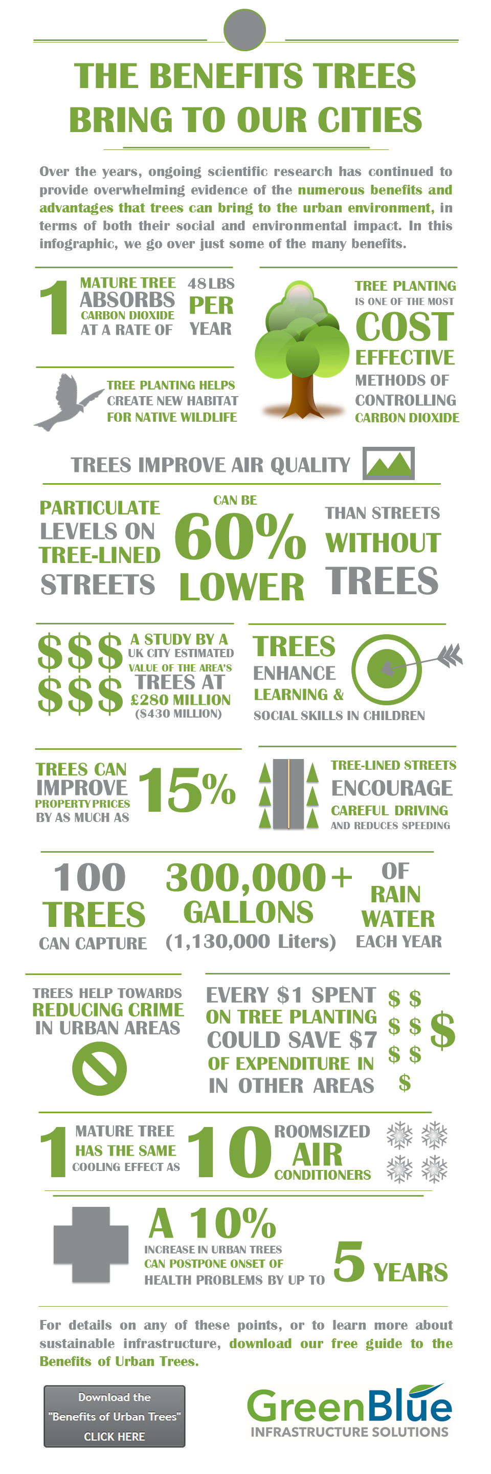 Benefits Trees Bring to Cities - Infographic